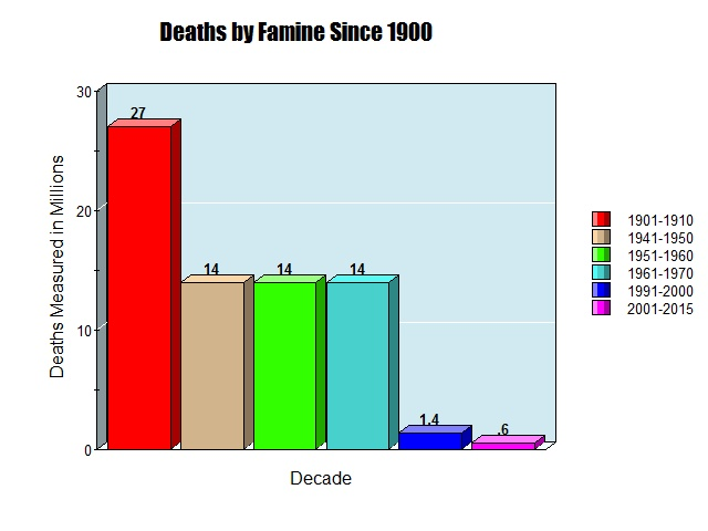 Deaths by Famine Since 1900