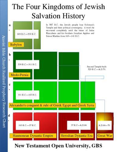 four-kingdoms-of-jewish-salvation-history